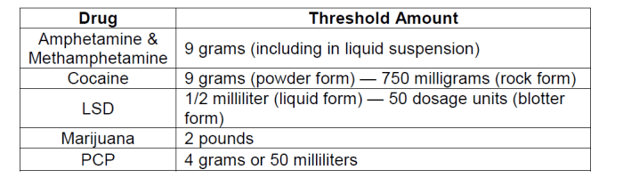 threshold amount of drugs